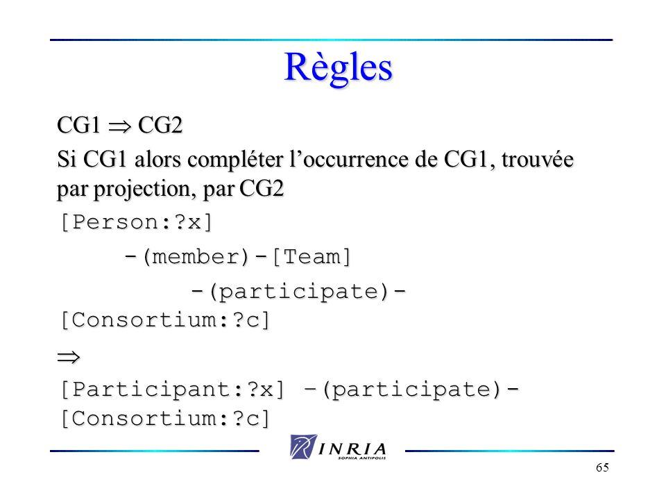 Règles CG1  CG2. Si CG1 alors compléter l'occurrence de CG1, trouvée par projection, par CG2. [Person: x]